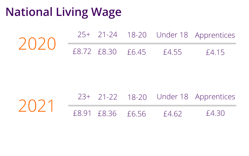 Living wage graph
